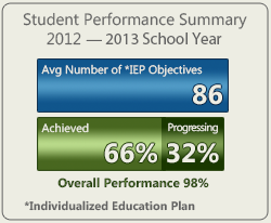 NLG IEP Performance for 2012-2013 School Year